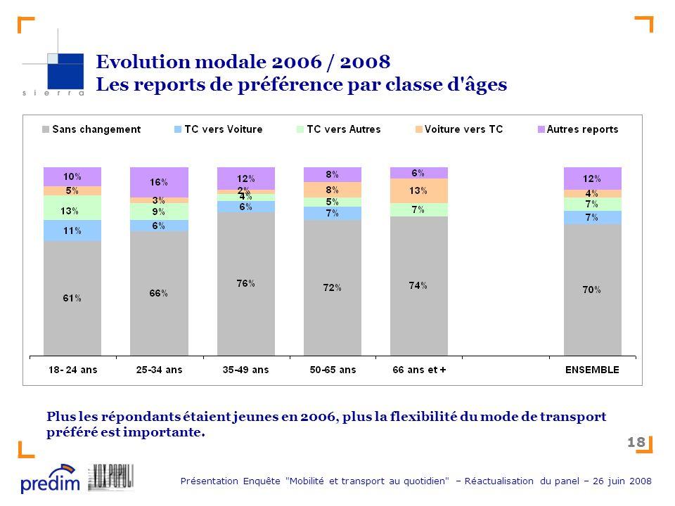 Evolution modale 2006 / 2008 Les reports de préférence par classe d âges