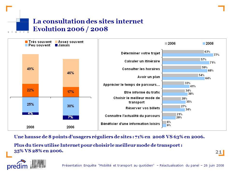 La consultation des sites internet Evolution 2006 / 2008