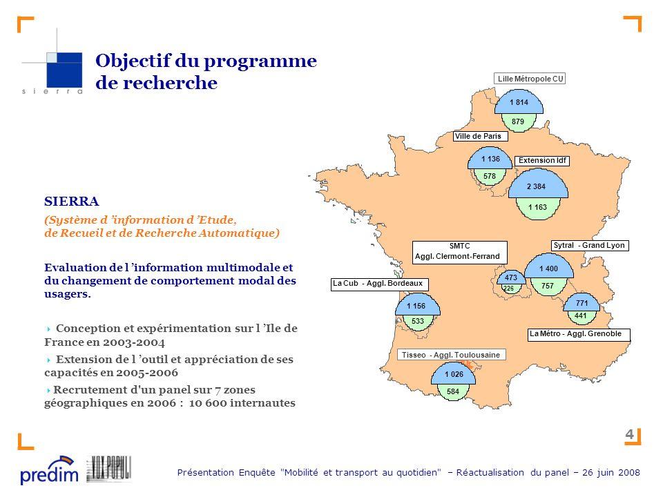 Objectif du programme de recherche