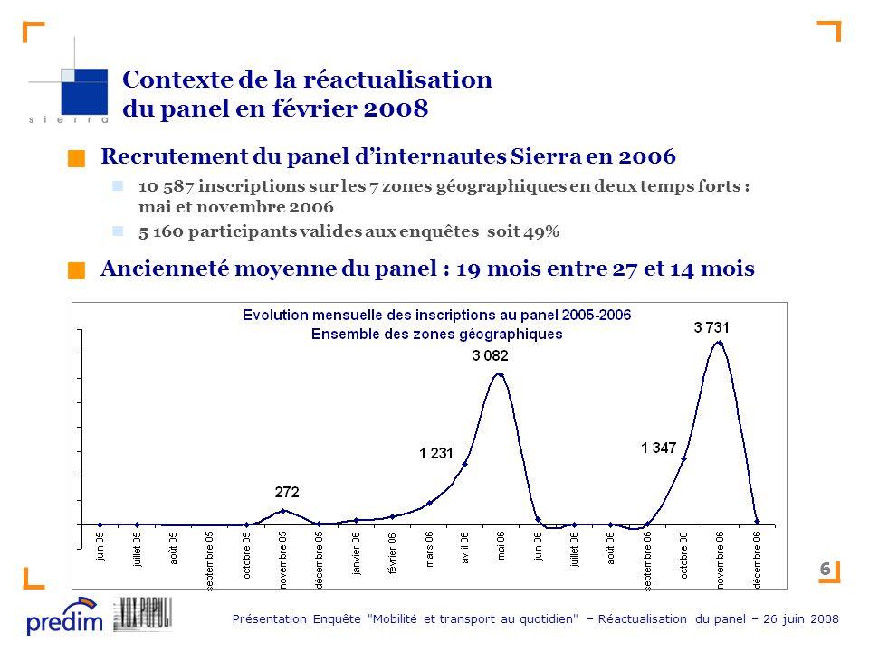Contexte de la réactualisation du panel en février 2008