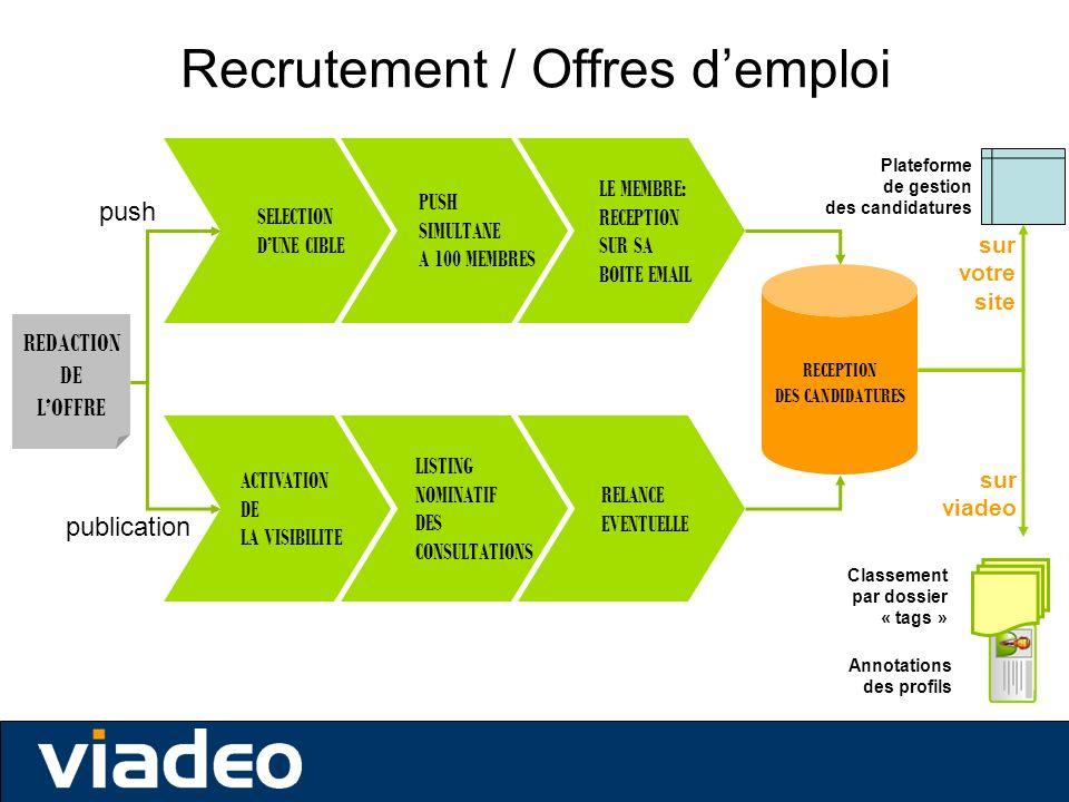 Recrutement / Offres d'emploi