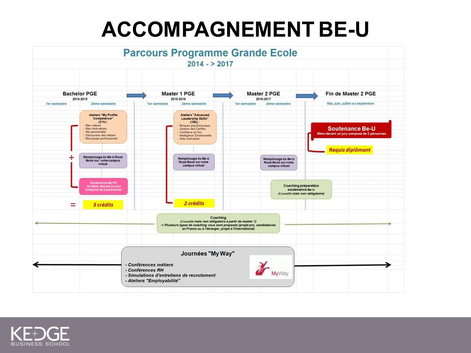 Accompagnement BE-U– PRO-ACT EMPLOI Road Book en 360°