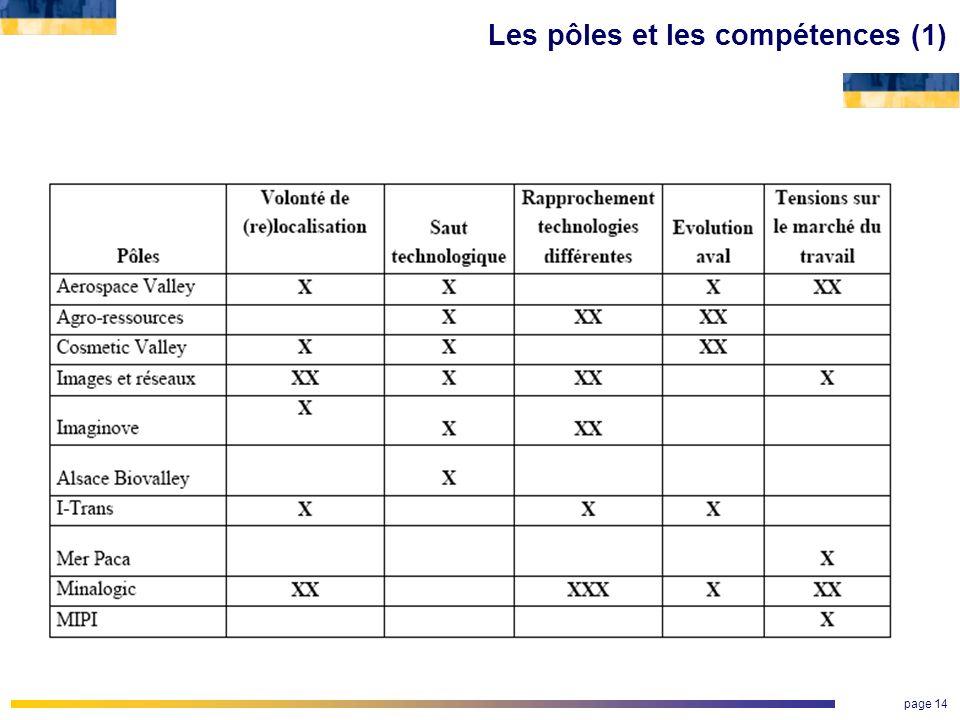 Les pôles et les compétences (1)