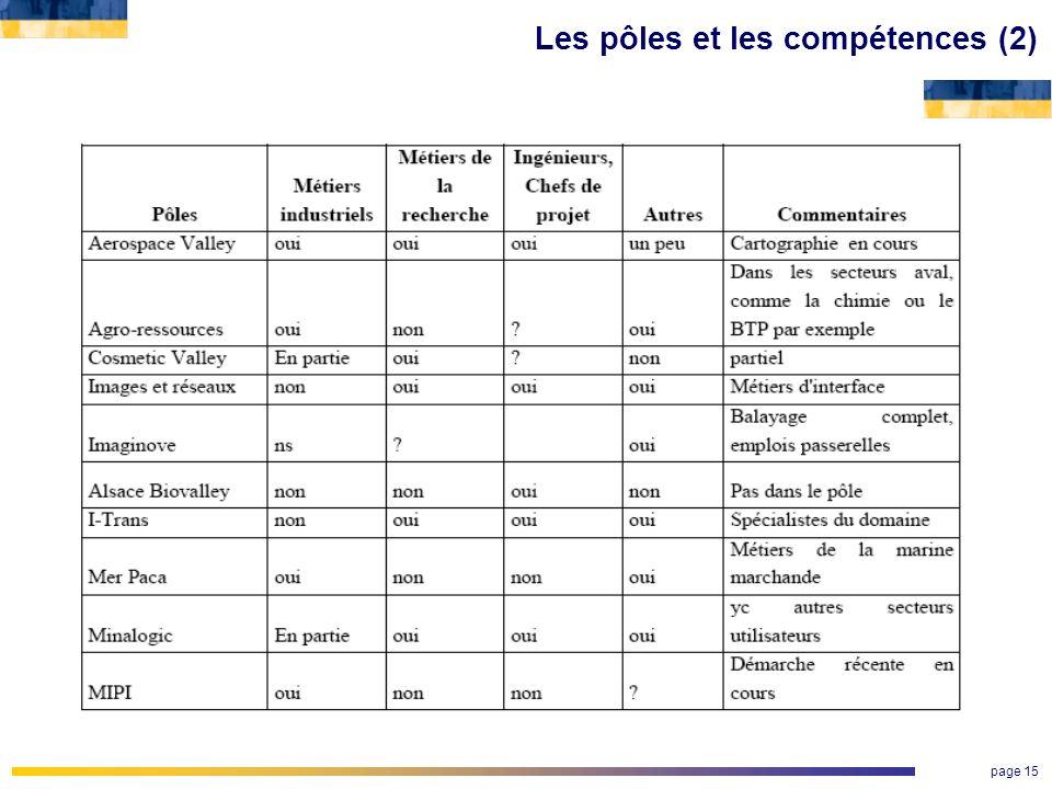 Les pôles et les compétences (2)