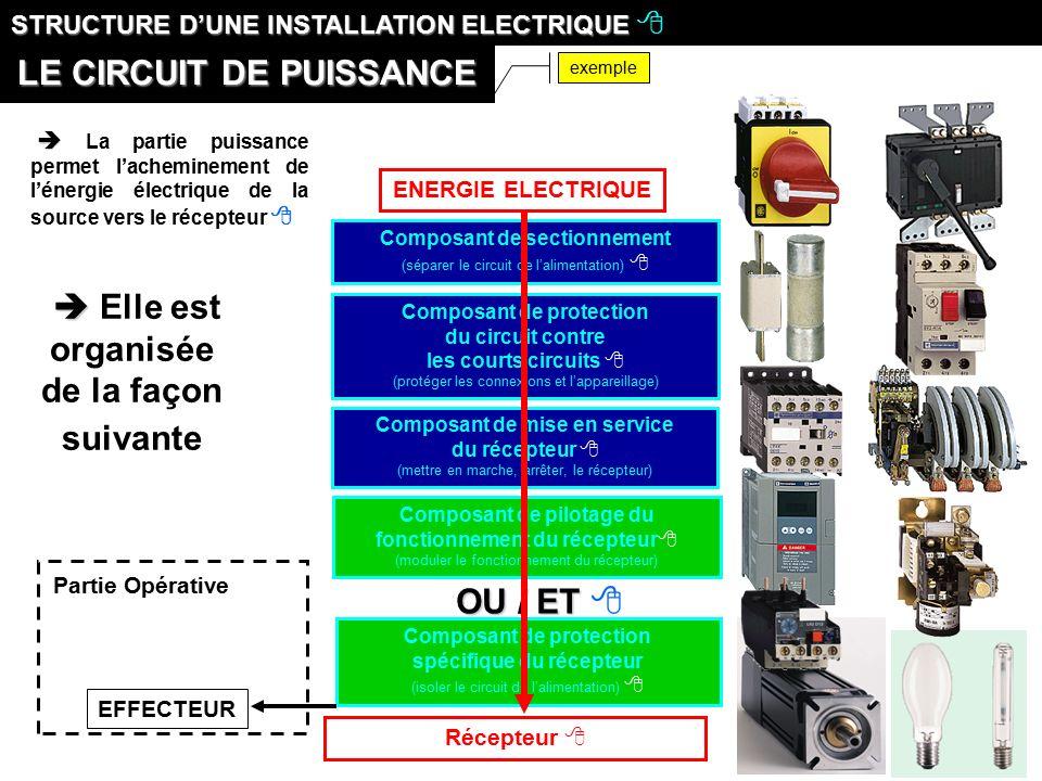 structure d une installation electrique ppt t l charger. Black Bedroom Furniture Sets. Home Design Ideas