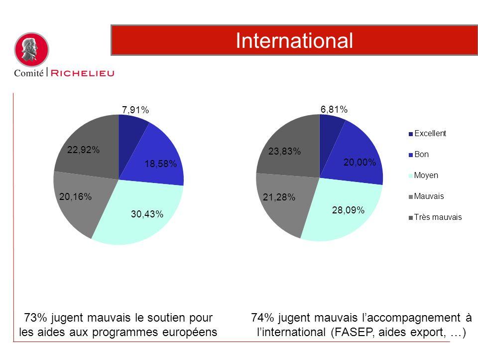 73% jugent mauvais le soutien pour les aides aux programmes européens