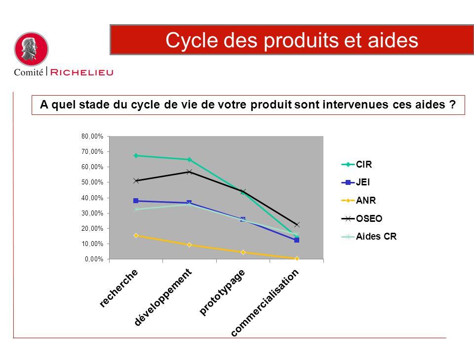 Cycle des produits et aides
