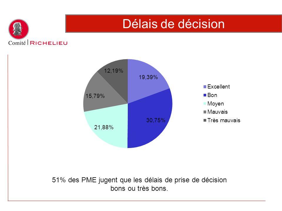 51% des PME jugent que les délais de prise de décision