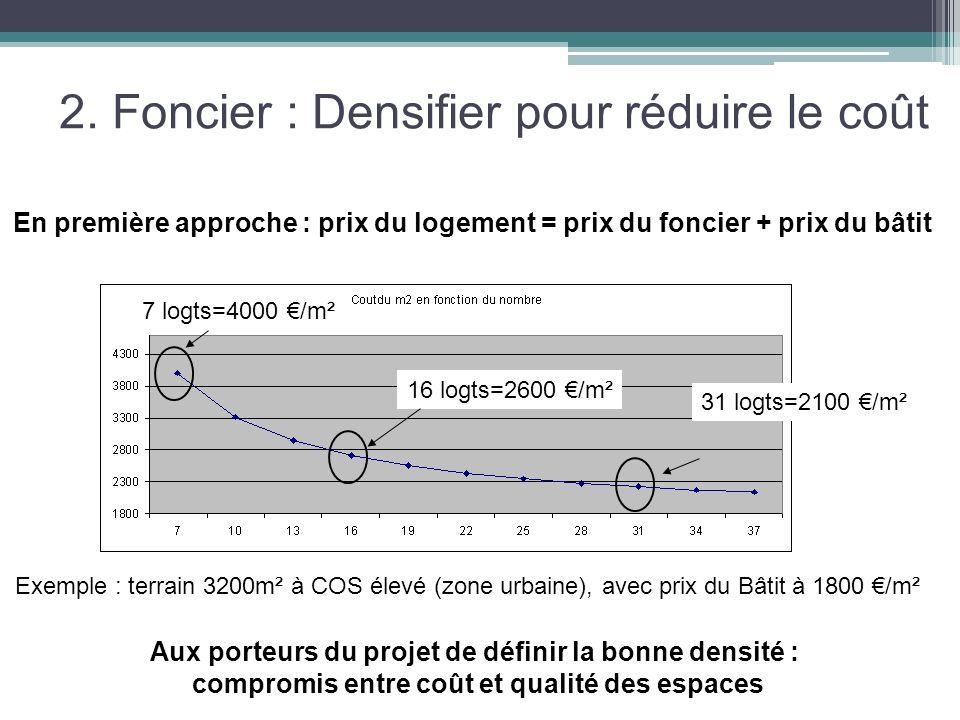 2. Foncier : Densifier pour réduire le coût
