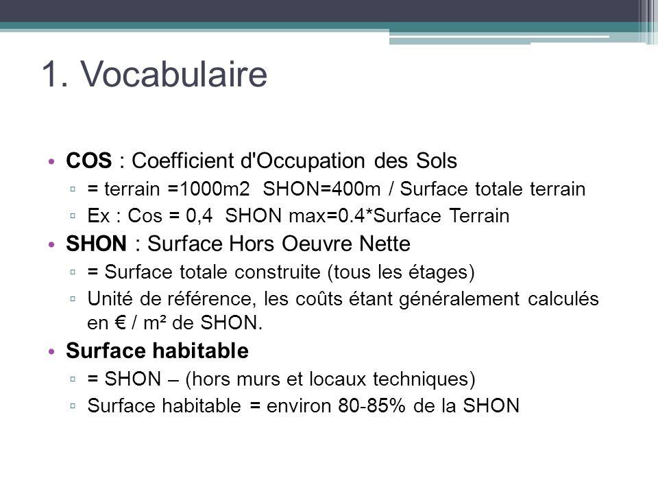 1. Vocabulaire COS : Coefficient d Occupation des Sols