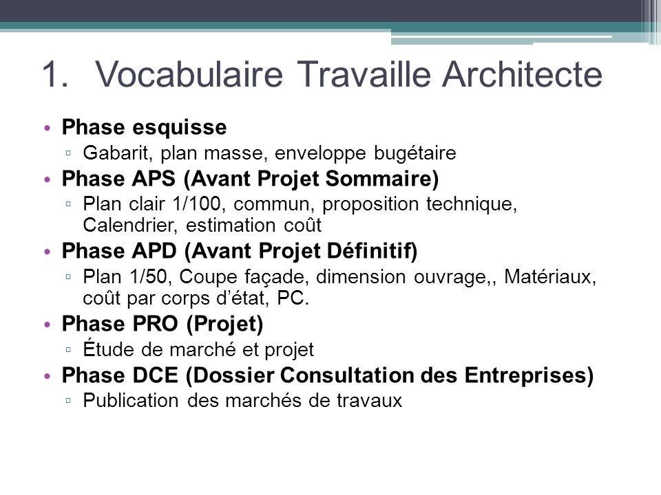 Vocabulaire Travaille Architecte
