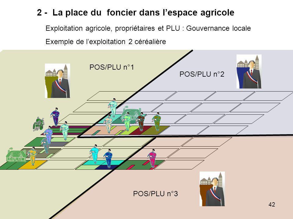2 - La place du foncier dans l'espace agricole