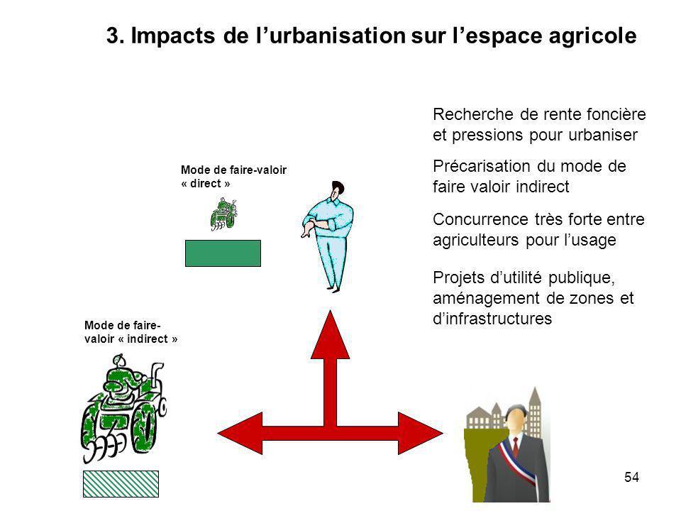 3. Impacts de l'urbanisation sur l'espace agricole