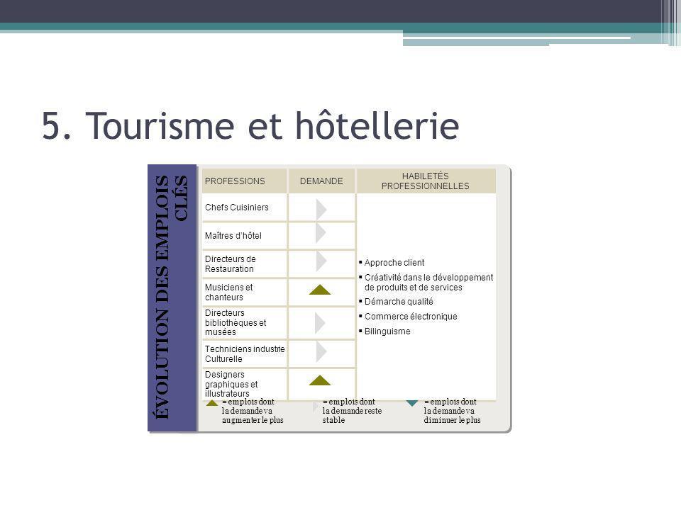 5. Tourisme et hôtellerie