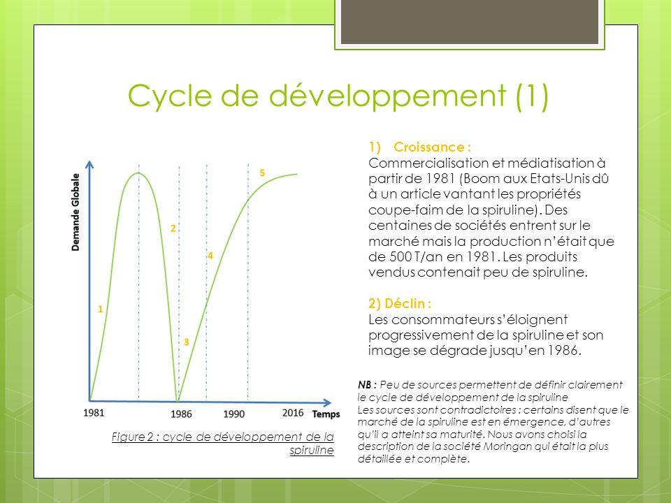 Cycle de développement (1)