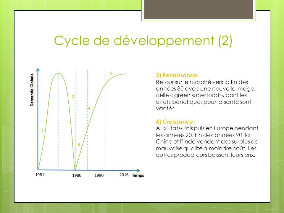 Cycle de développement (2)