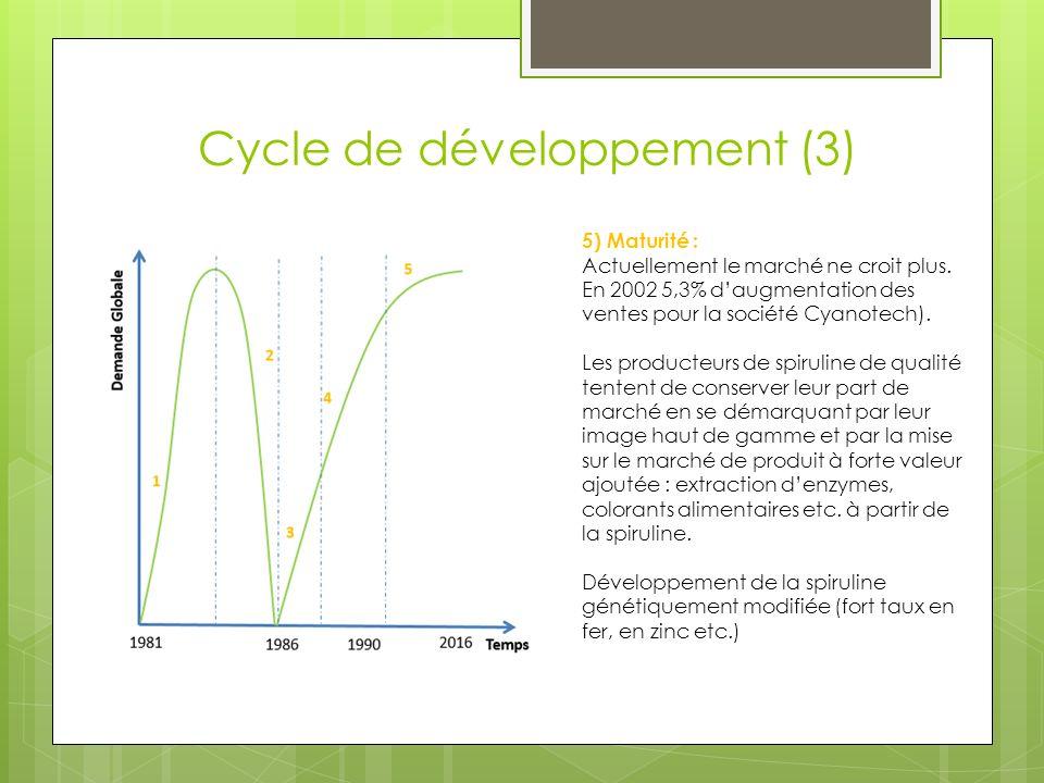 Cycle de développement (3)