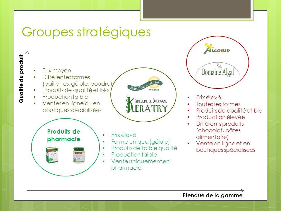 Groupes stratégiques Produits de pharmacie Qualité du produit