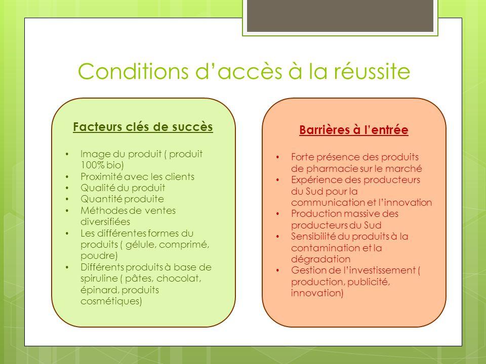 Conditions d'accès à la réussite