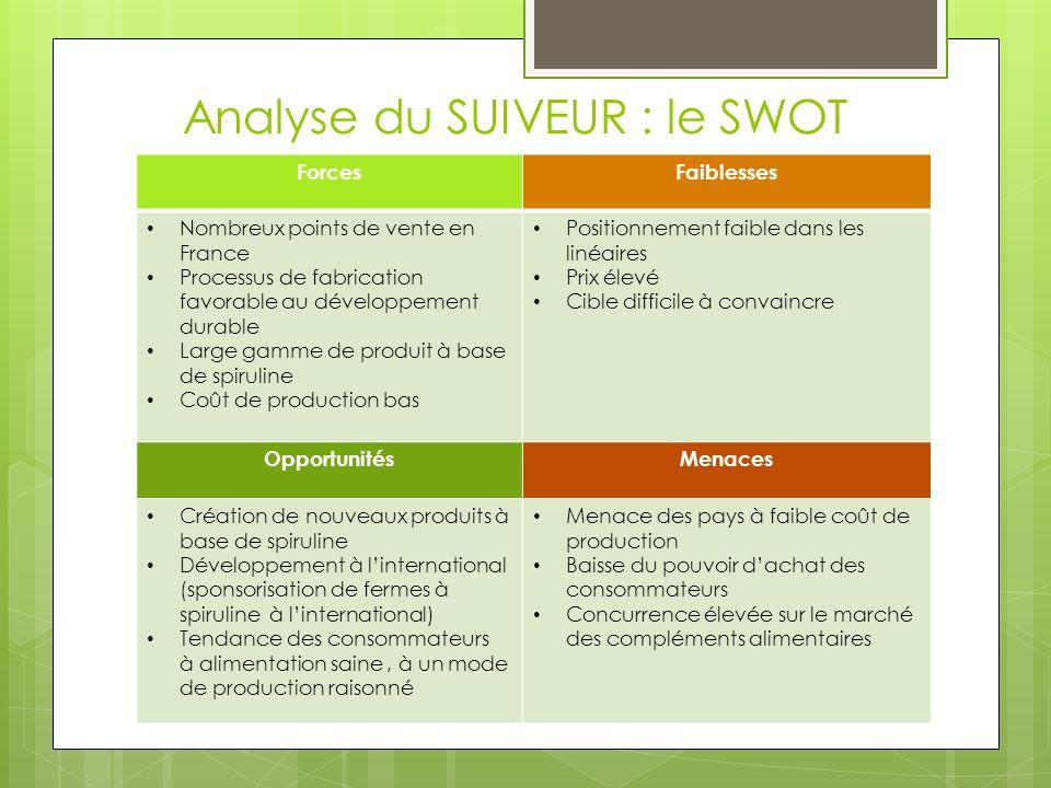 Analyse du SUIVEUR : le SWOT