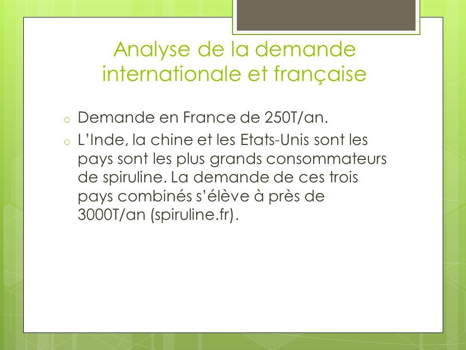Analyse de la demande internationale et française