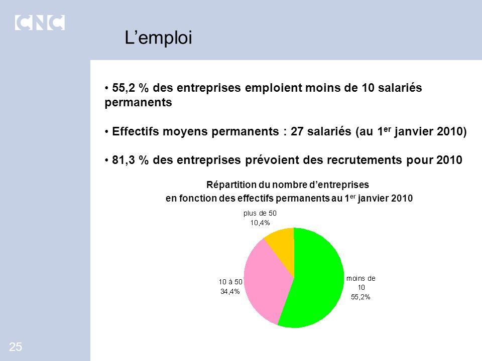 L'emploi 55,2 % des entreprises emploient moins de 10 salariés permanents. Effectifs moyens permanents : 27 salariés (au 1er janvier 2010)