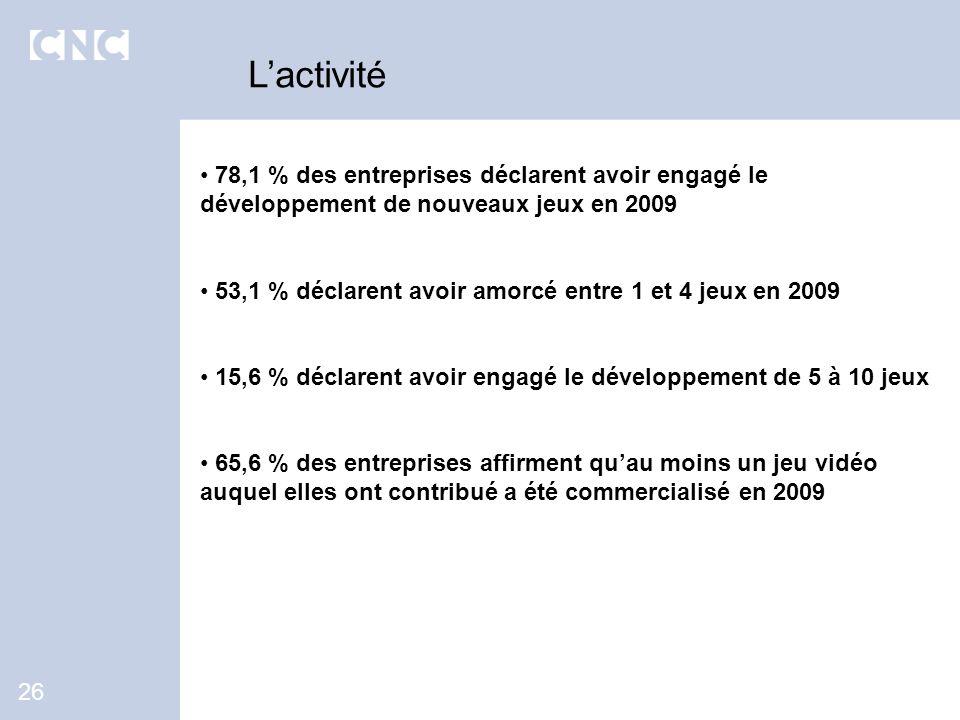L'activité 78,1 % des entreprises déclarent avoir engagé le développement de nouveaux jeux en 2009.