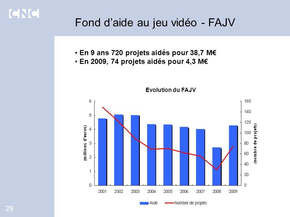 Fond d'aide au jeu vidéo - FAJV