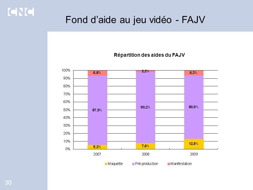 Répartition des aides du FAJV