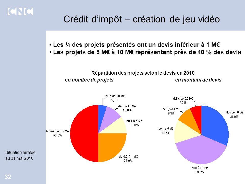 Crédit d'impôt – création de jeu vidéo