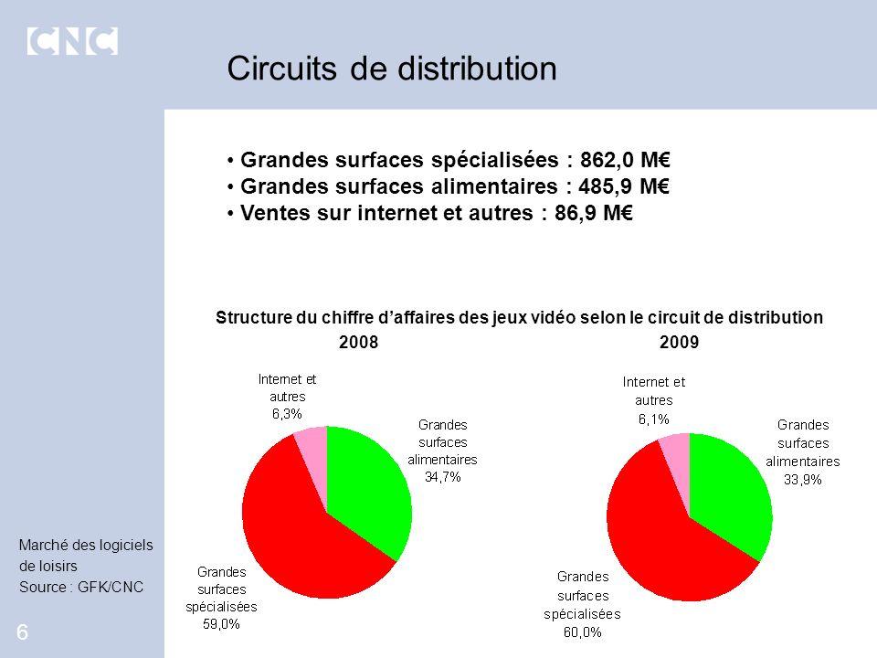 Circuits de distribution