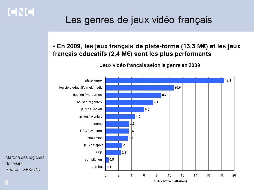 Jeux vidéo français selon le genre en 2009
