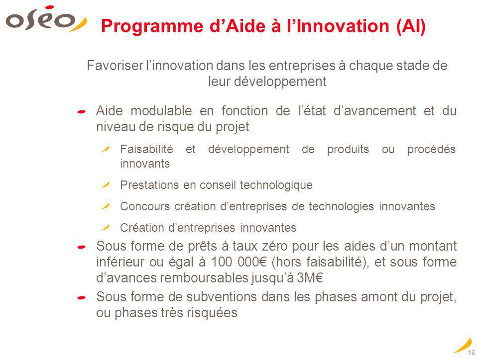 Programme d'Aide à l'Innovation (AI)