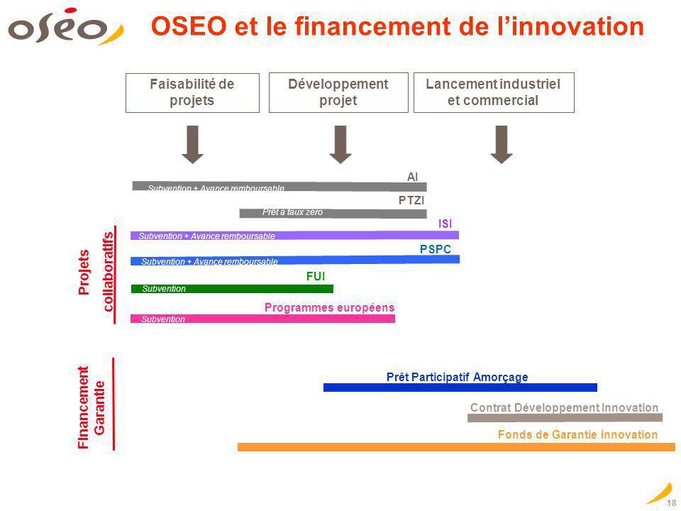 OSEO et le financement de l'innovation