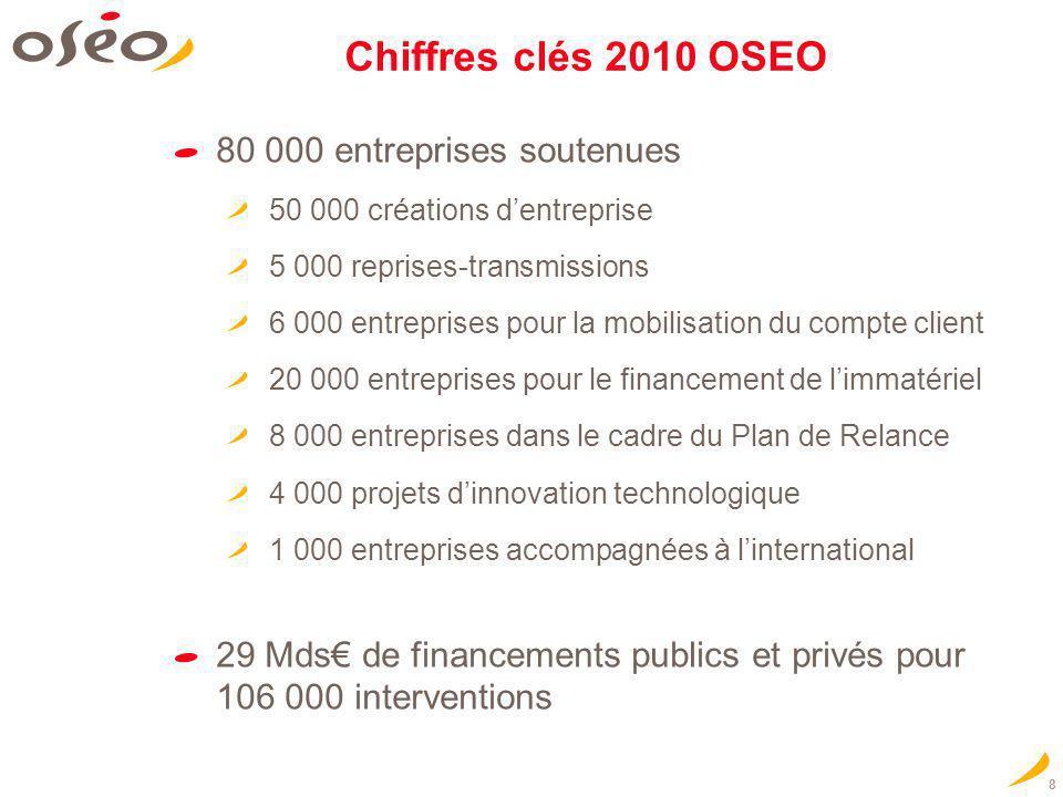 Chiffres clés 2010 OSEO 80 000 entreprises soutenues