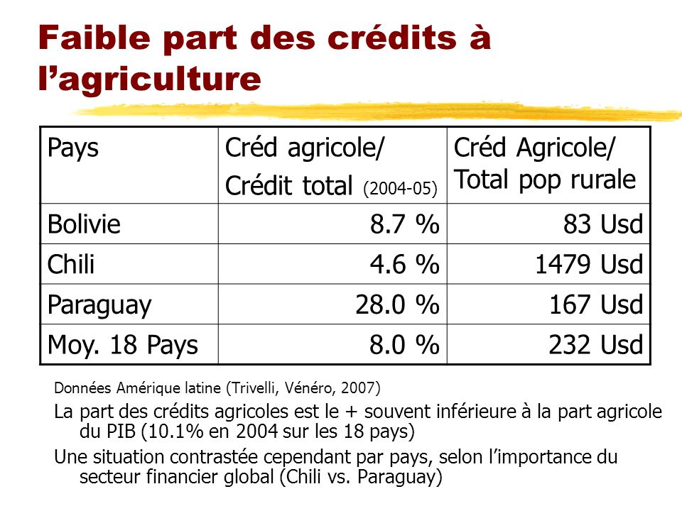 Faible part des crédits à l'agriculture