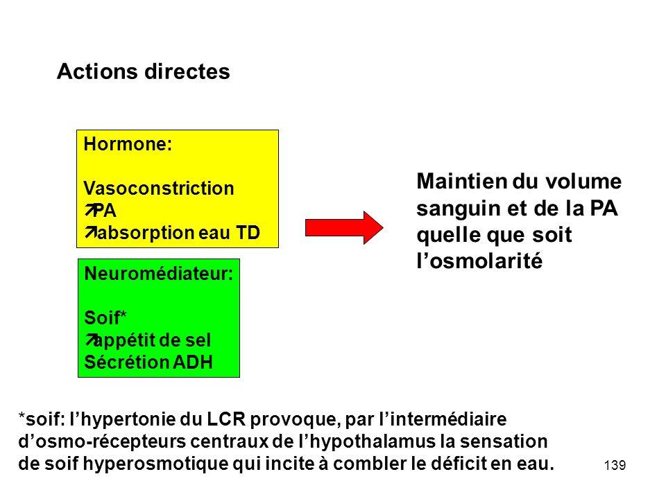 Actions directes Maintien du volume sanguin et de la PA