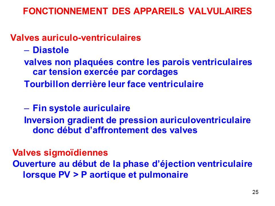 FONCTIONNEMENT DES APPAREILS VALVULAIRES
