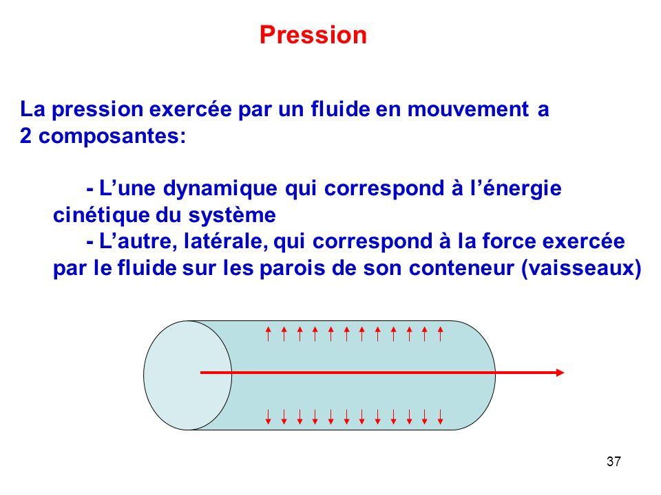 Pression La pression exercée par un fluide en mouvement a