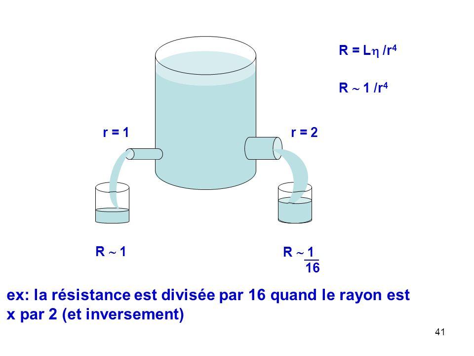 R = L /r4 R  1 /r4. r = 1. r = 2. R  1. R  1.