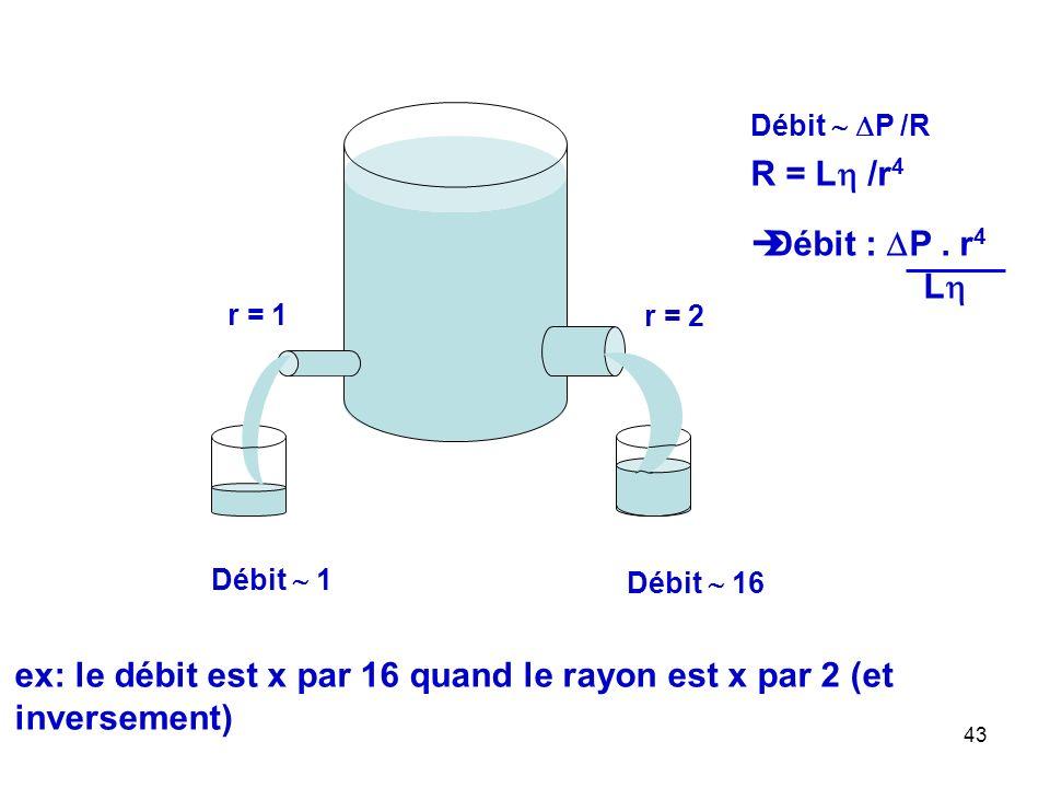ex: le débit est x par 16 quand le rayon est x par 2 (et inversement)