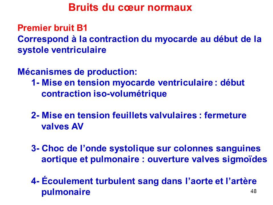 Bruits du cœur normaux Premier bruit B1