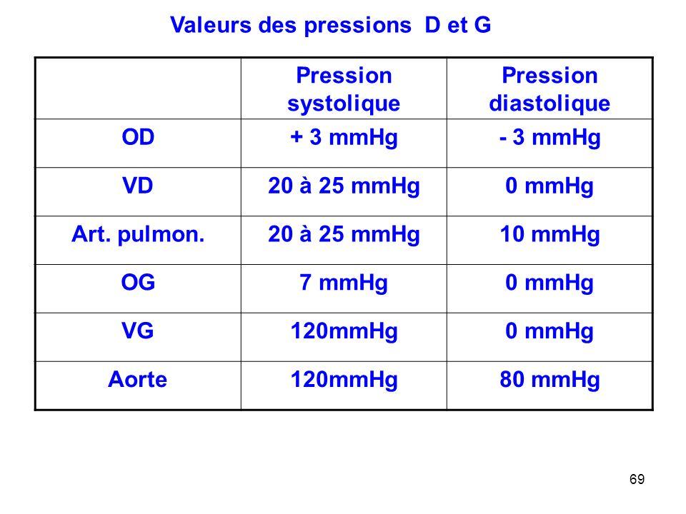 Valeurs des pressions D et G