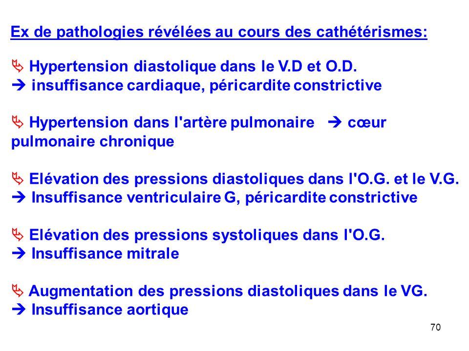 Ex de pathologies révélées au cours des cathétérismes: