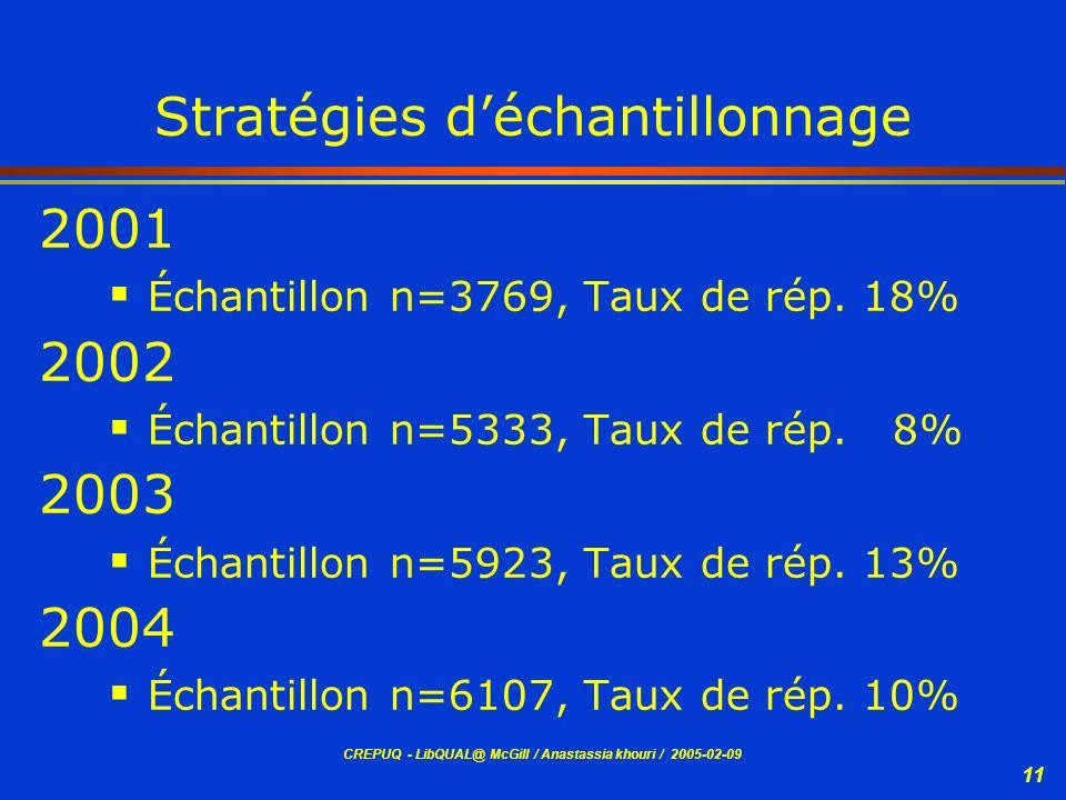Stratégies d'échantillonnage