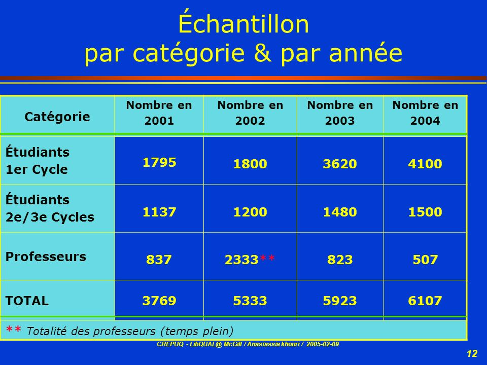 Échantillon par catégorie & par année