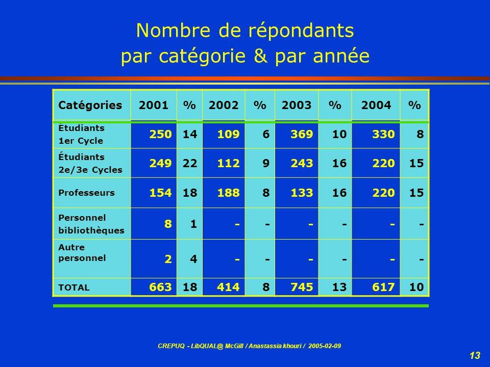 Nombre de répondants par catégorie & par année