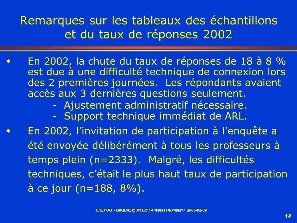 Remarques sur les tableaux des échantillons et du taux de réponses 2002