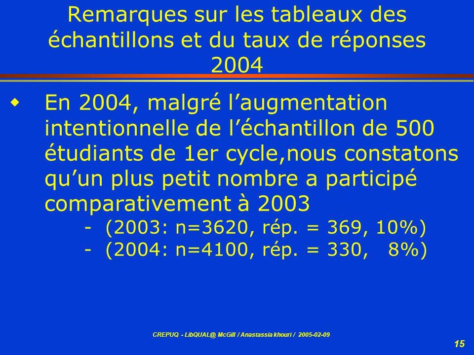 Remarques sur les tableaux des échantillons et du taux de réponses 2004