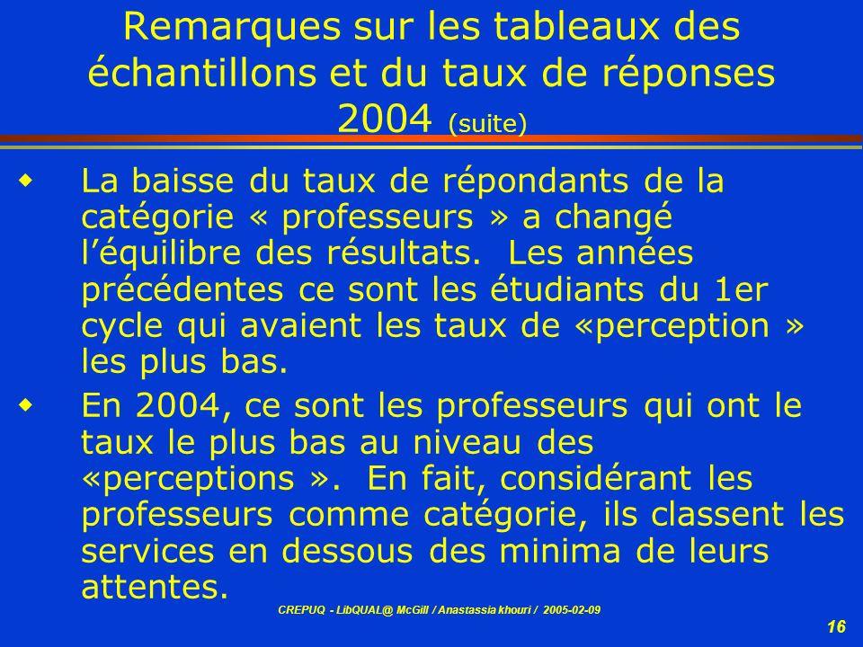 Remarques sur les tableaux des échantillons et du taux de réponses 2004 (suite)